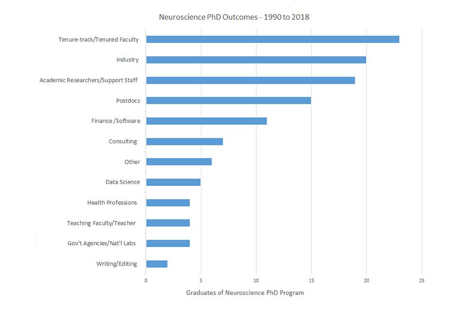 Outcomes | PhD Program | Neuroscience Program | Brandeis