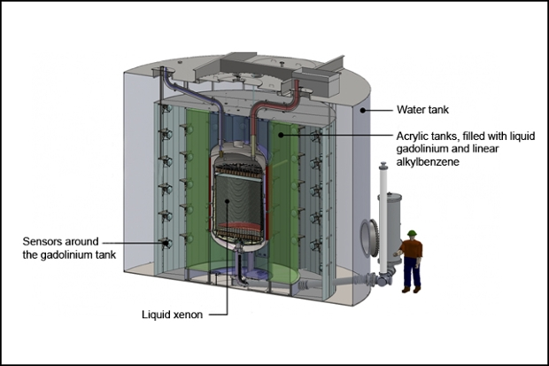 an illustration of the multlayered tank being built at the Sanford Underground Research Facility in a mine in South Dakota. The tank will be used to detect dark matter.