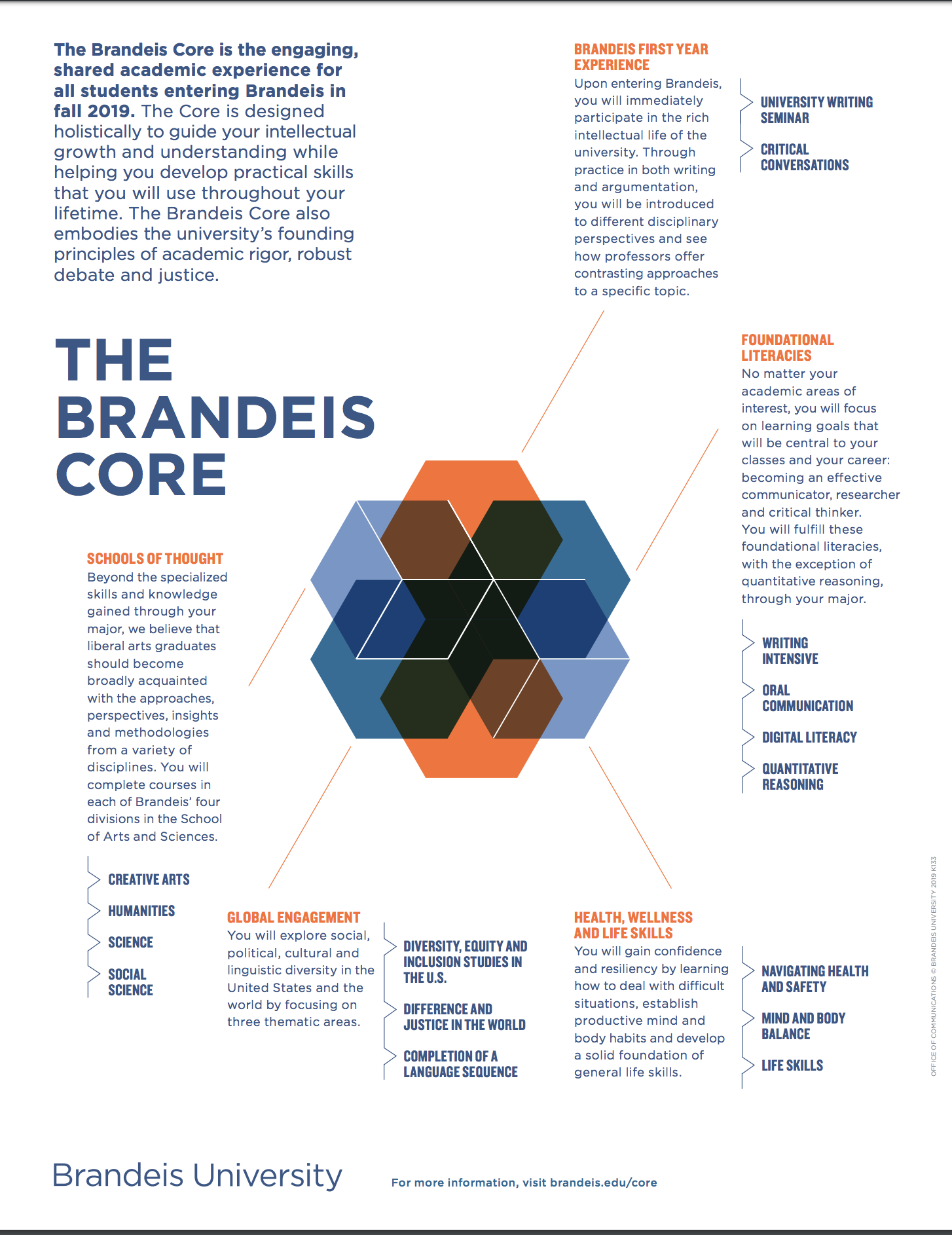 Brandeis Calendar Fall 2021 Requirements for the Major | Undergraduate Program | Department of